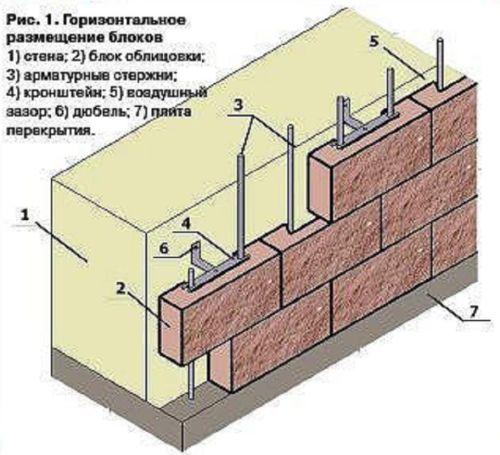 Горизонтальное расположение блоков