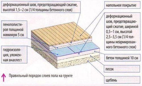 Правильный порядок слоев пола на грунте