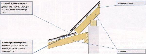 Отсутствие защитных кровельных жестяных элементов в местах изломов скатов крыши