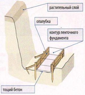 Фундамент, бетонируемый непосредственно в грунте