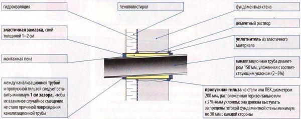 Недостаточная герметизация места ввода канализационной трубы