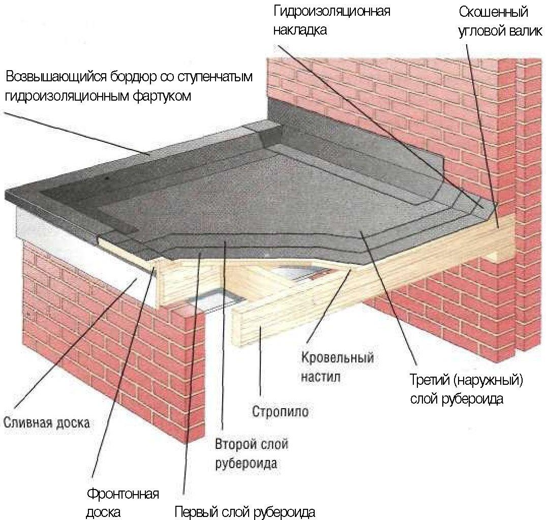 Как сделать на доме плоскую крышу