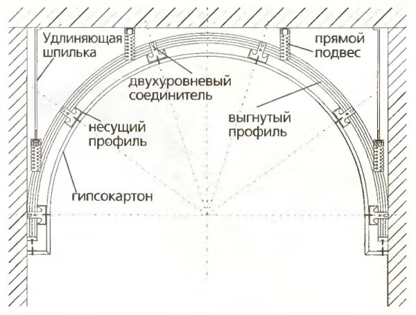 Монтаж криволинейных форм на потолке