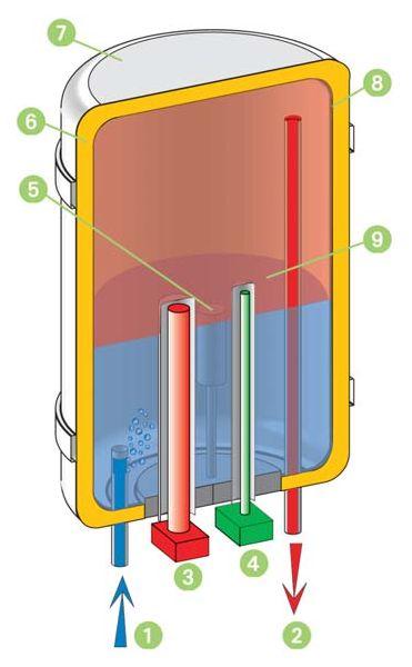 Устройство и ремонт электрических водонагревателей