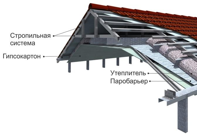 Устройство мансардной крыши из металлических профилей