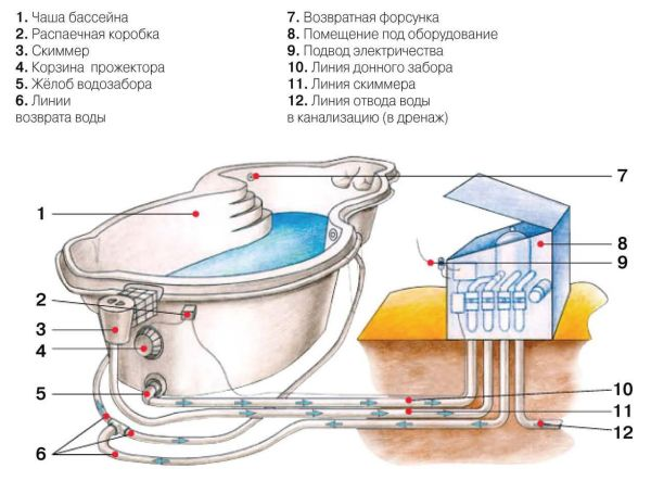 Типовая обвязка чаши бассейна