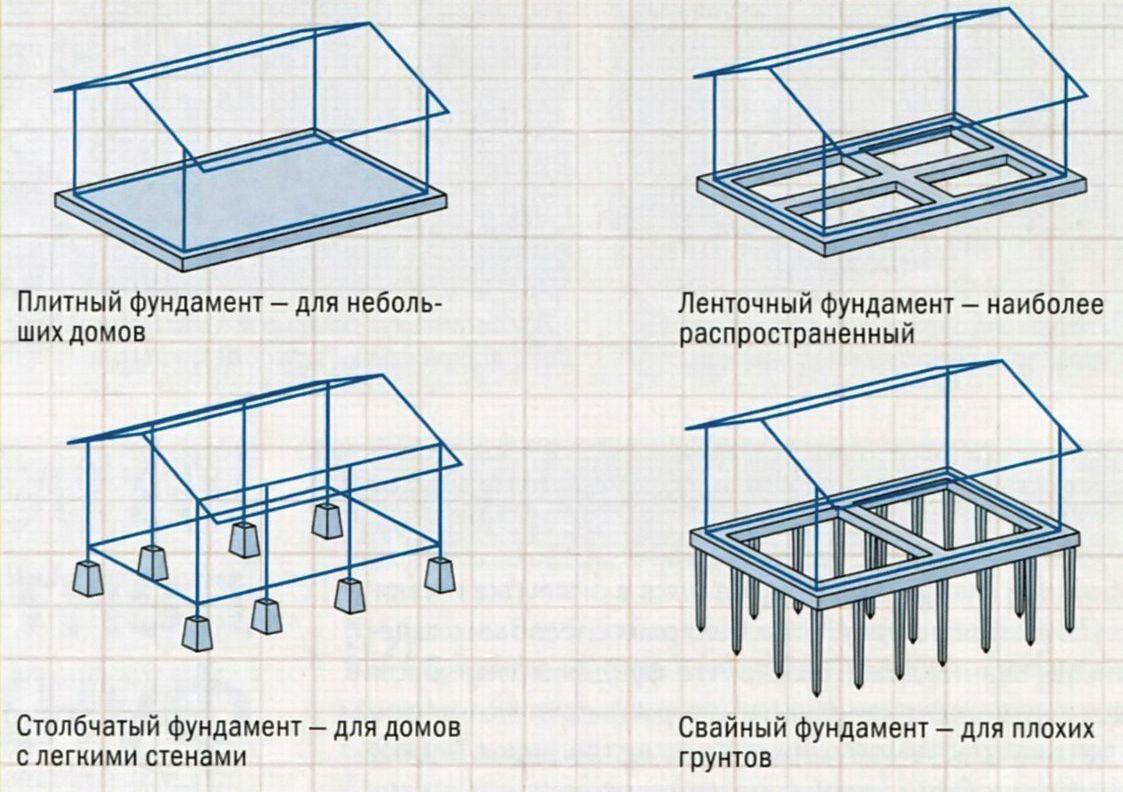 Схемы конструкций фундаментов