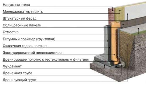 Система гидроизоляции при низком уровне грунтовых вод
