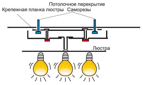 Крепление потолочной люстры при помощи планки