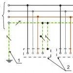Система заземления TN-S: 1 — заземление нейтрали; 2 — токопроводящие части