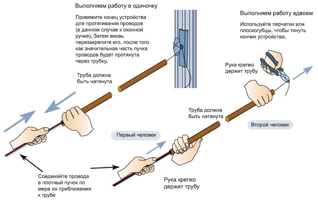 Протяжка провода через гофрированную трубу