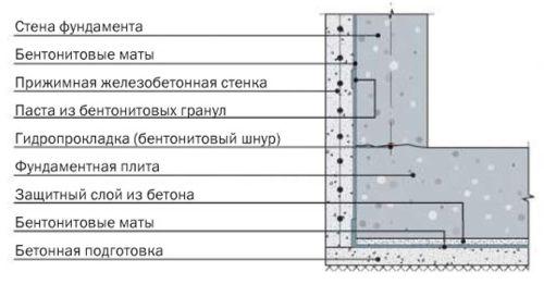 Устройство гидроизоляции из бентонитовых матов
