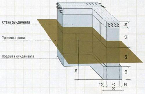 Сборный ленточный фундамент не нуждается в опалубке и является наиболее простым и быстрым способом возведения основания дома. Важно, что фундаментные блоки имеют сертификат качества, что гарантирует использование бетона требуемой марки. Количество рядов блоков зависит от глубины заложения фундамента.