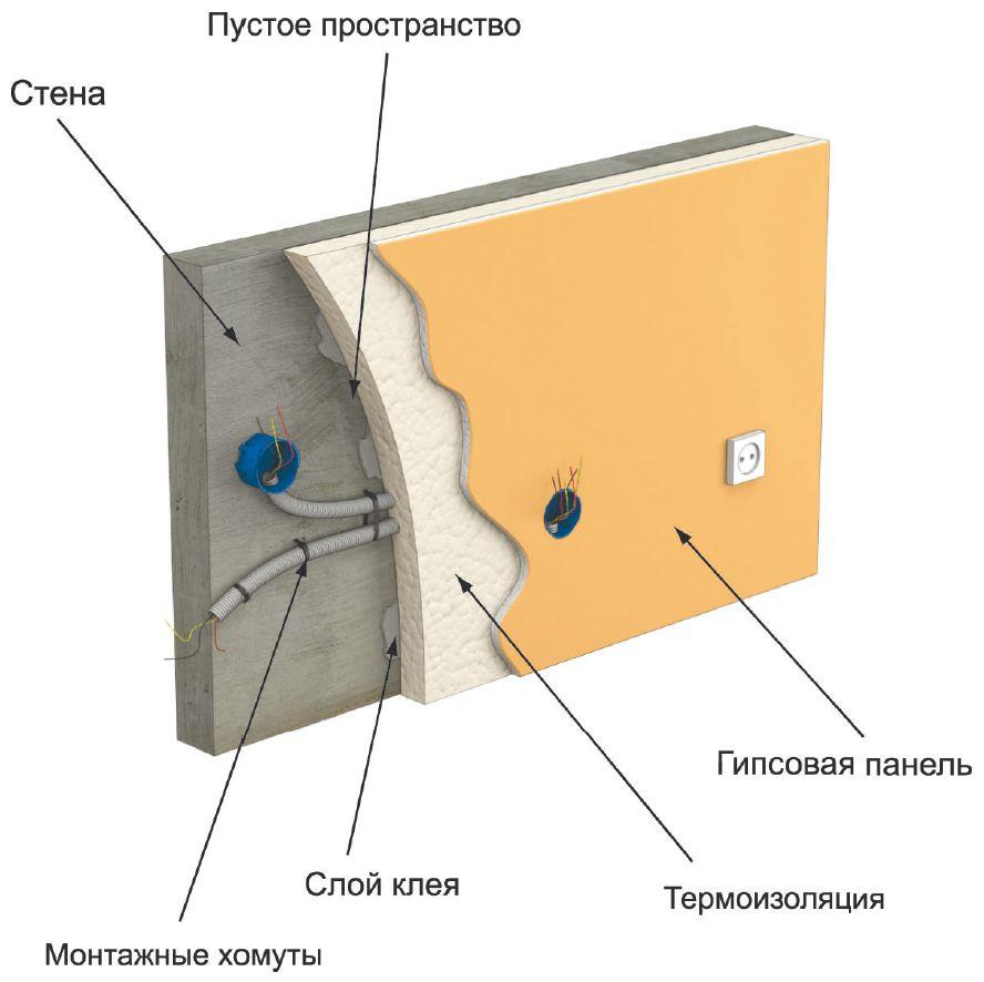 Укладка кабеля в гипсокартонной перегородке
