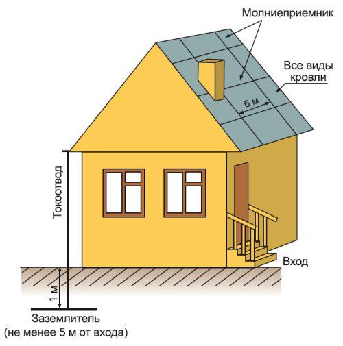 Сетка из арматуры равномерно защищает всю крышу