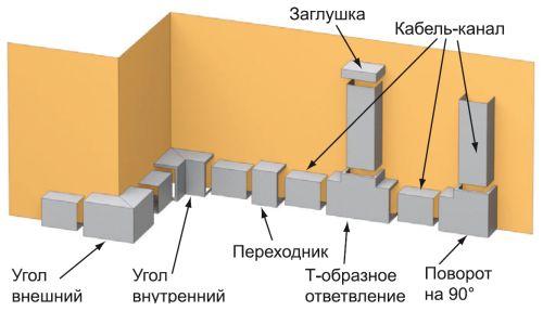 Аксессуары к кабель-каналу