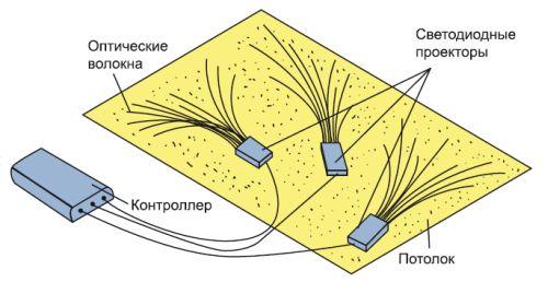 Монтаж оптических волокон на гипсокартонном потолке