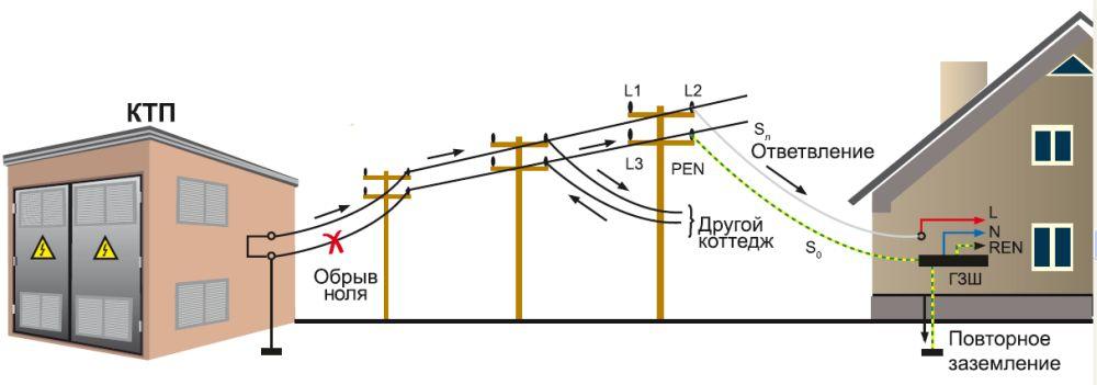 Ситуация, когда на подстанции отгорает ноль и нагрузка ложится на нейтраль дома. Исправить ее можно, проведя кабель (от ЛЭП к дому) с сечением жилы, аналогичной проводу ЛЭП, чтобы нолевой провод в случае аварии выдержал нагрузку от нескольких домов