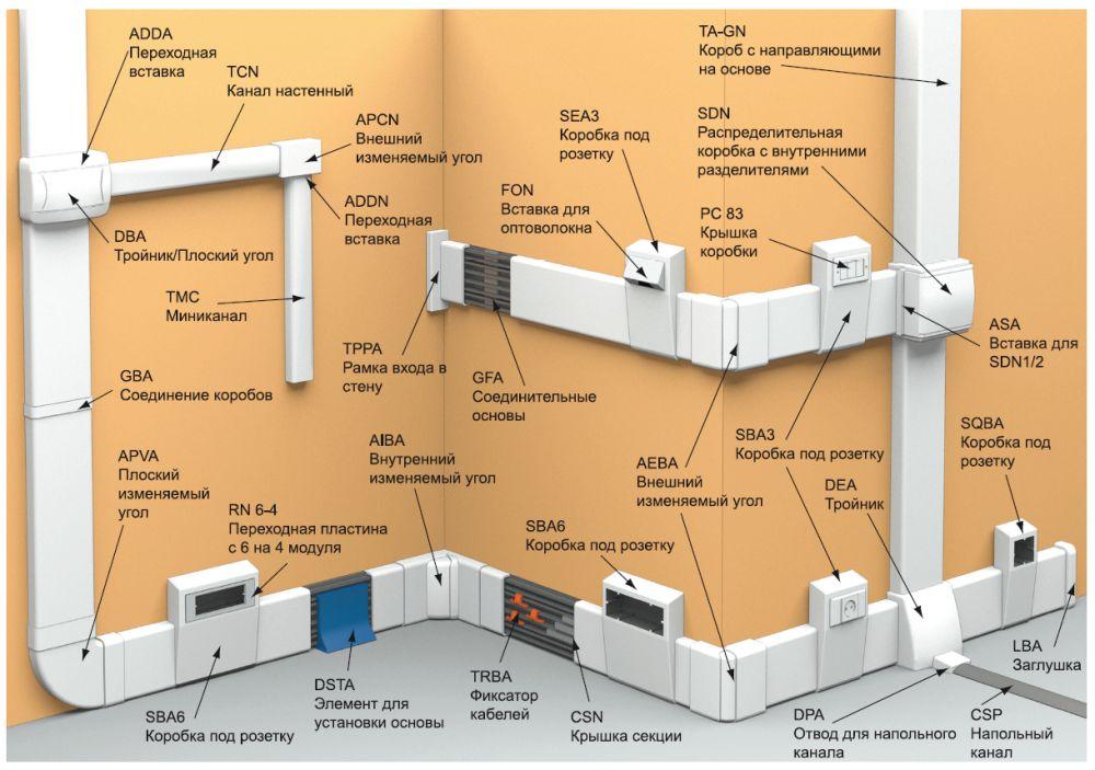 Образец монтажа электрической системы при помощи кабель-канала и аксессуаров к нему