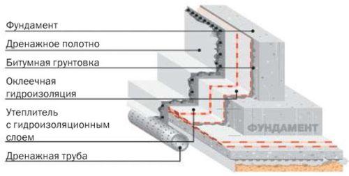 Схема устройства гидроизоляции в глинистых грунтах