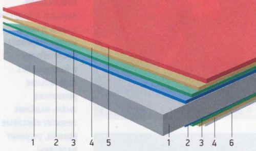 Структура листа металлочерепицы: 1 — стальной лист; 2 — цинковое покрытие; 3 — антикоррозионное покрытие; 4 — грунтовка; 5 — полимерное покрытие лицевой стороны; 6 — защитный лак