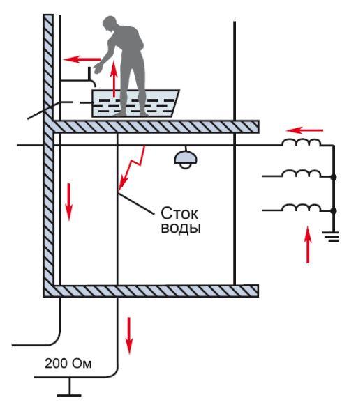 Случай поражения электрическим током при отсутствии системы выравнивания потенциалов