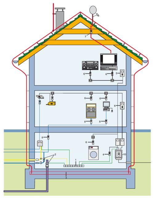 Применение ОПН различного класса для защиты аппаратуры, находящейся в доме: 1 — шина уравнивания потенциалов; 2 — хомут уравнивания потенциалов; 3 — полоса заземления; 4 — ограничитель перенапряжения, устанавливается между фазовыми проводниками и проводом РЕ; 5 — ограничитель перенапряжения категории «C», устанавливается в распределительных шкафах на вводе; 6 — ограничитель перенапряжения категории «D», устанавливается непосредственно перед каждым электронным потребителем электроэнергии; 7 — ограничитель перенапряжения категории «B», устанавливается в разрез антенного фидера; 8 — ограничитель перенапряжения категории «D»; 9 — ограничитель перенапряжения категории «B» для защиты телефонных линий; 10 — ограничитель перенапряжения категории «B»