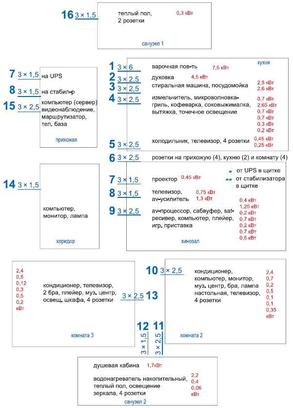 Пример расчета количества зон и мощности электроприборов