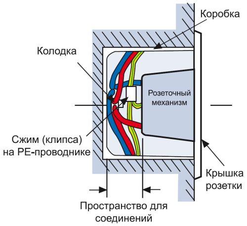 Розетка: красным цветом обозначена фаза, синим — ноль, желто-зеленым — земля (входящие провода справа, слева они идут к другой розетке)