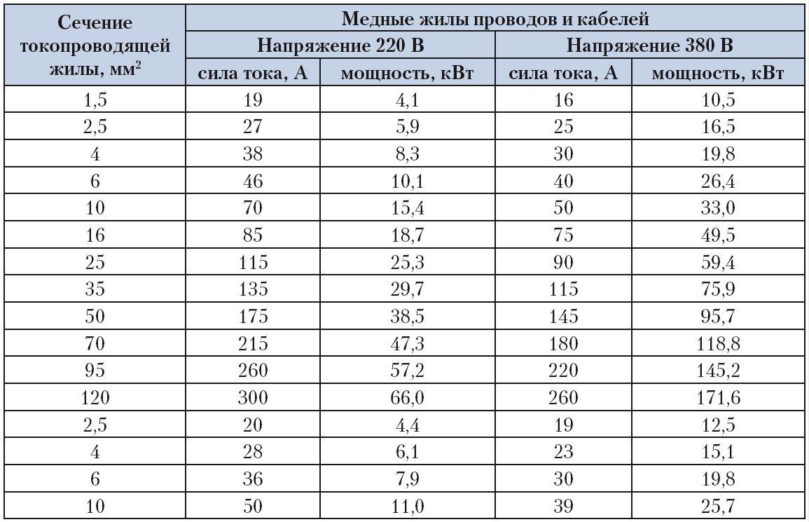 Зависимость сечения ТПЖ от силы тока