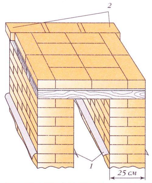Фундамент печи из двух столбов: 1-рубероид; 2 - консоли-подпорки