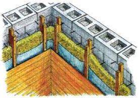 Утепление изнутри. Стена 250 мм. Утеплитель – минвата 50-80 мм. Зазор – 20 мм. Ветрозащита «дышащая». Вагонка или сухая штукатурка