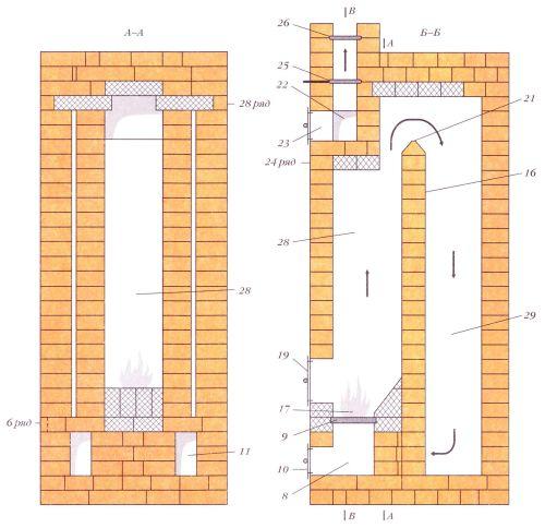 Треугольная печь. Разрезы по А-А и Б-Б