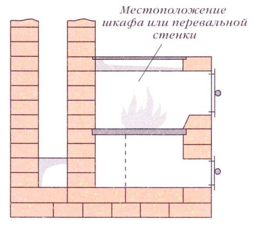 Кладка, исключающая попадание дыма из топки в помещение при открытой топочной дверке