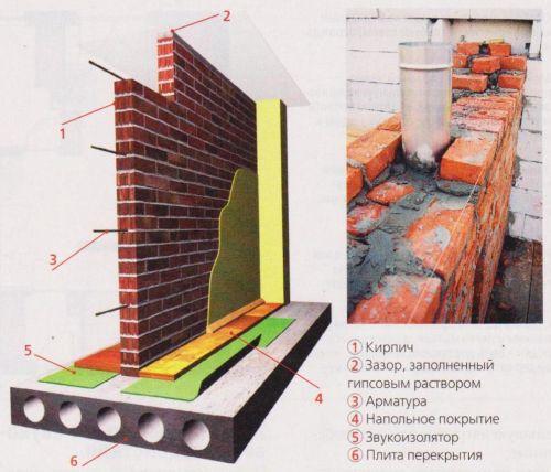 Межкомнатные перегородки из массивных материалов