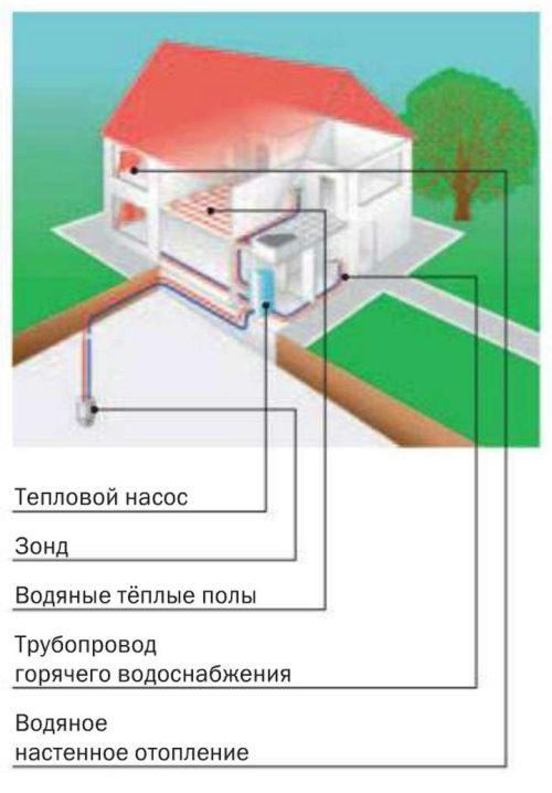 Тепловой насос системы «грунт - вода» (на основе зонда)