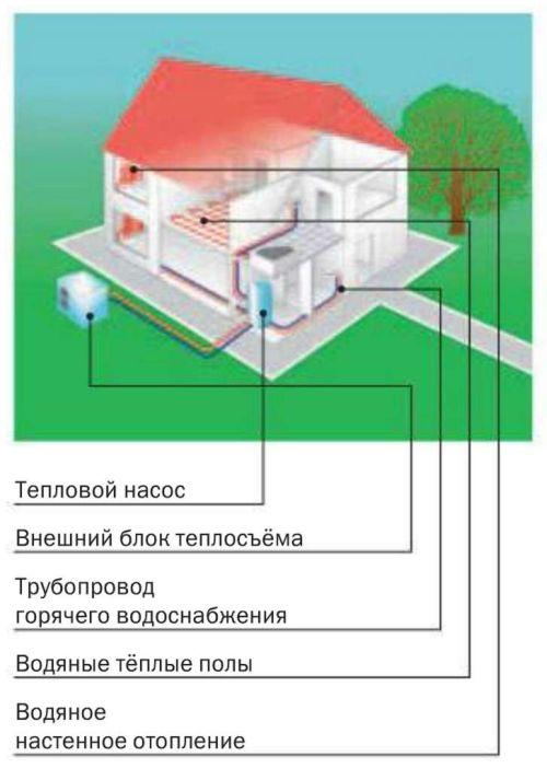 Тепловой насос системы «воздух – вода» (на основе внешнего блока теплосъёма)