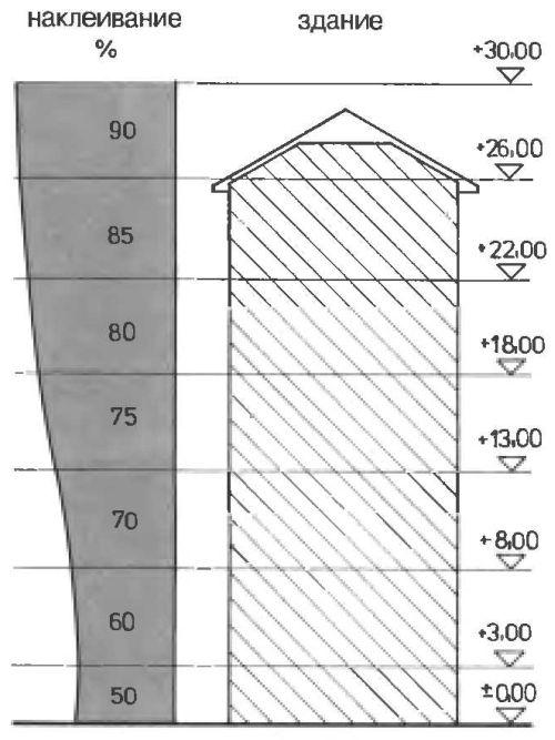 Наклеивание полистирольной теплоизоляции на внешние стены при различной высоте зданий