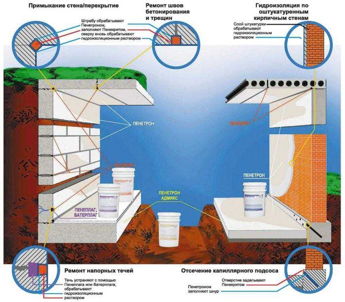 Применение гидроизоляционных материалов