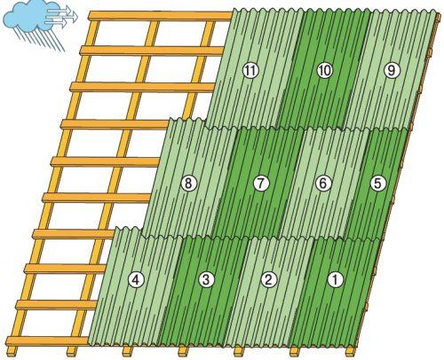 Схема чередования рядов.