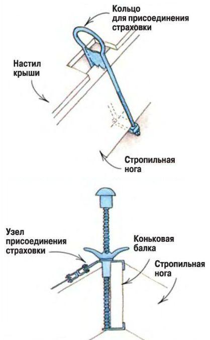 Различные типы монтируемых на  крыше страховочных креплений