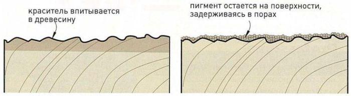 Красители и морилки работают по-разному