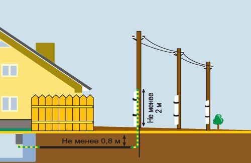 Подземный ввод кабеля в частный дом