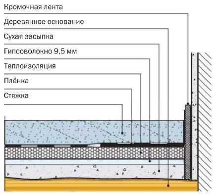 Стяжка на теплоизоляционном слое