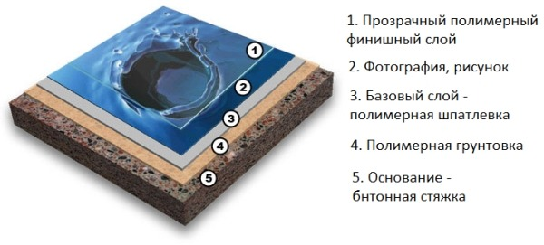 Принципиальная структура наливного 3D пола