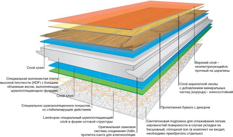 Структура ламината для ванной комнаты Aqua Floor