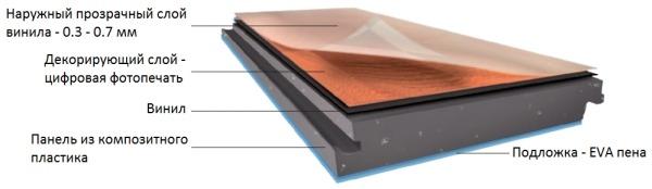 Влагостойкий виниловый ламинат на основе панели из композитного пластика