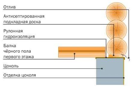 Схема опорного узла