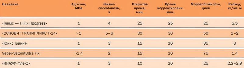 Сравнительная характеристика некоторых видов клея для наружных работ
