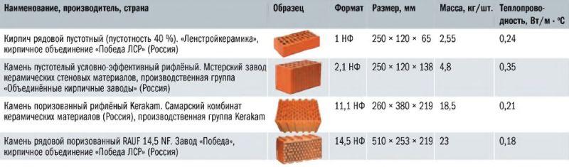 Некоторые характеристики глиняного кирпича и керамических камней